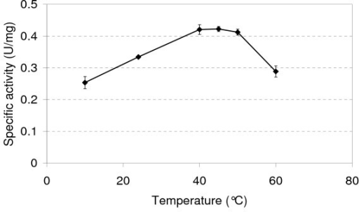 Specific activity of GM1 arsenite oxidase as a function of temperature. Error bars are the standard deviation of multiple assays.