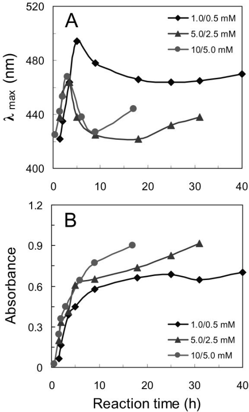 The plots of the maximum absorption wavelength (λmax) and the absorbance at λmax of UV-Vis absorption spectra of the AgNPs films against the reaction time. (A) λmax vs reaction time, and (B) absorbance at λmax vs reaction time.