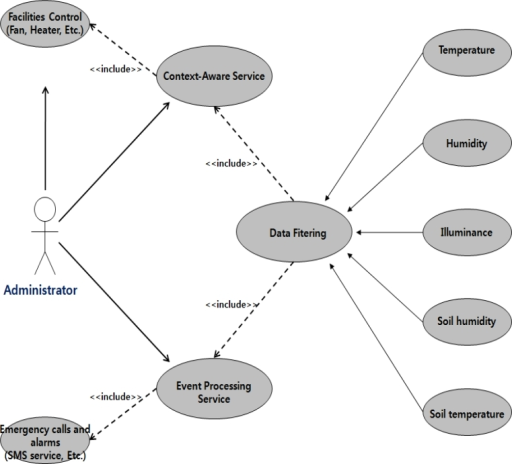 Use case diagram of the ubiquitous greenhouse system open i use case diagram of the ubiquitous greenhouse system ccuart Gallery
