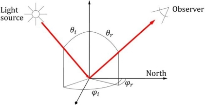Bidirectional reflectance geometry. θi, θr, φi, and φr are respectively the zenith and azimuth angles of incident (i) and reflected (r) radiance.