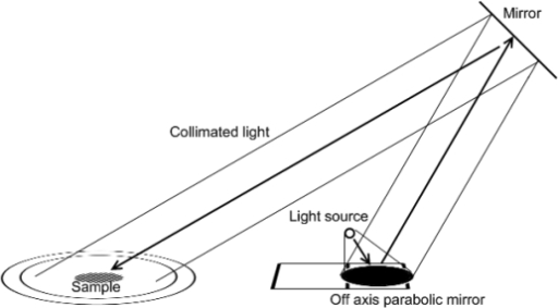 collimated light source