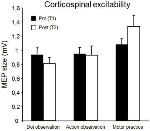Corticospinal excitability before (black) and after (white) observation of moving dots, observation of thumb movements, or execution of thumb movements.Bars indicate standard error of the mean.