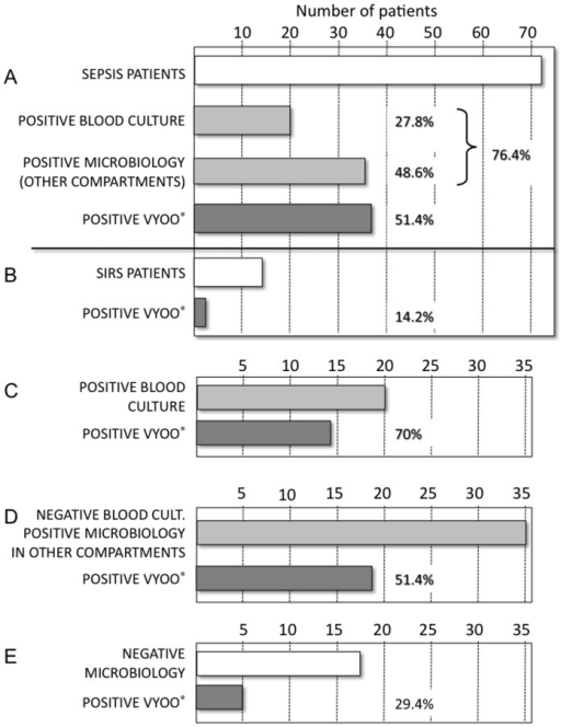 Microbiology analysis in sepsis and SIRS patients.A. Number of sepsis patients with positive blood culture, positive microbiology in other compartments (BAL, urine, catheter, ascitis, peritoneal fluid, synovial fluid, cerebrospinal fluid, bile, skin and bone biopsies), and total number of sepsis patients with a positive VYOO® test. B. Number of non-infectious SIRS patients with a positive VYOO® test. C. Number of sepsis patients with a positive blood culture who had a positive VYOO® test. D. Number of sepsis patients who had a negative blood culture but had a positive microbiology test in other compartments who had a positive VYOO® test. E. Number of sepsis patients without any positive microbiology test who had a positive VYOO® test.