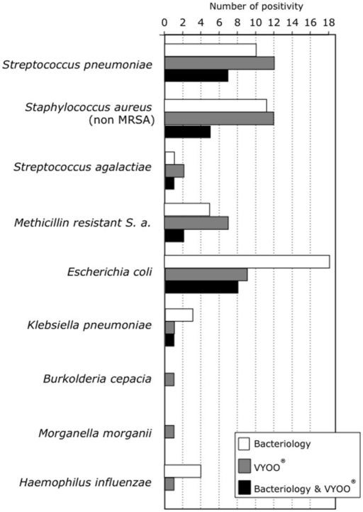 Matching between microbiology and bacterial DNA analysis.Comparison of the bacterial identification by classical microbiological analysis or by the VYOO® technology. White bars: identification by classical microbiology in any compartments; grey bars: identification by VYOO® test in blood samples; black bars: matching between microbiology and VYOO® test.