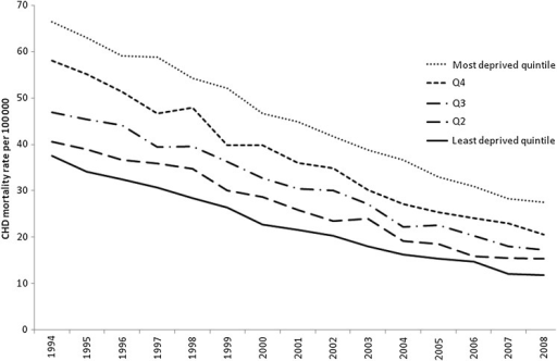 Age-standardised coronary heart disease mortality rates per 100 000 for the period 1994 to 2008, by quintile of deprivation, Great Britain—women younger than 75 years.