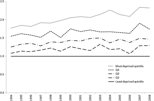 Coronary heart disease mortality rate ratios (least deprived quintile as baseline) for the period 1994 to 2008 by quintile of deprivation, Great Britain—women younger than 75 years.