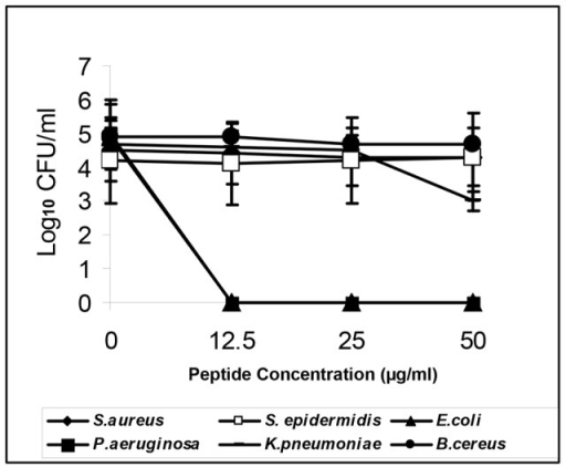 Effects of EC5 on the growth of different bacteria.Different concentrations of peptide EC5 was added to log phase cultures of bacteria and their growth monitored after 2 h. Numbers indicate reduction in log10 CFU/ml.