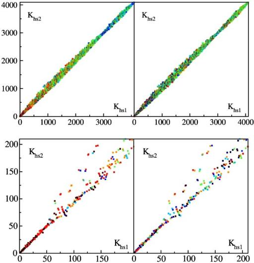 PageRank proximity diagram of Homo sapiens versus Hom | Open-i