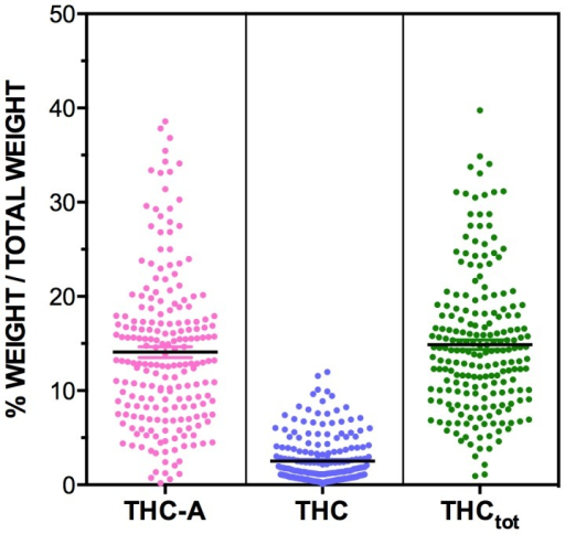 The levels of THC-A, THC and THCtot measured in n = 206 Cannabis Cautioning seizures from NSW.Levels of cannabinoids are expressed as % of total weight of sample (w/w%). THCtot levels are obtained from adding the amount of free THC seen in the cannabis to the amount found in the non-psychoactive from of THC-A while adjusting for the differing molecular weight of the cannabinoid and carboxylic conjugative components of each cannabinoid (THCtot = THC+THC-A*(314.46/358.47)).