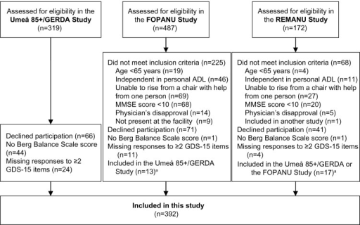 Flow chart of the inclusion process for this study.Note:aIf a person participated in more than one study, results from the first study were used.Abbreviations: ADL, activities of daily living; FOPANU, Frail Older People–Activity and Nutrition; GDS-15, 15-item Geriatric Depression Scale; GERDA, Gerontological Regional Database; MMSE, mini mental state examination; REMANU, Residential Care Facilities–Mobility, Activity and Nutrition.