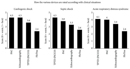 "Evaluation of various devices by intensivists according to the clinical situation. Devices were rated on a scale from 1 ""worst"" to 5 ""best."" TPTD: transpulmonary thermodilution, PAC: pulmonary artery catheter."