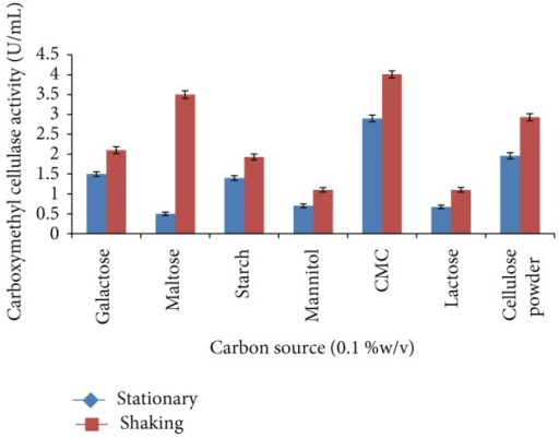Effect of different carbon sources on carboxymethyl cellulase enzyme production by Bacillus sp. 313SI under stationary and shaking conditions of growth. Values in figure are means of three replicates with standard deviation.