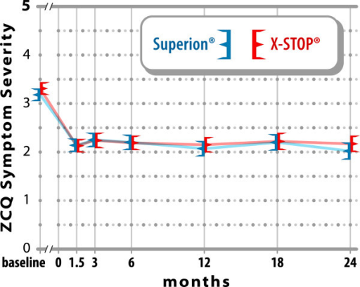 Improvement in ZCQ symptom severity scores through 2 yearspost-treatment. Values are mean ± 95% CI.