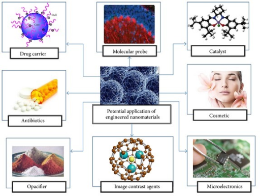 List of carbon-based nanomaterials potential applications.
