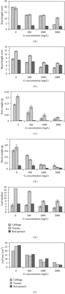 Effect of graphene (G) on of red spinach, cabbage, and tomato seedlings. 21 days seedlings growth on Hoagland media with graphene (0, 500, 1000, and 2000 mgL−1) were utilized for all measurements. (a) Root length, (b) shoot length, (c) root weight, (d) shoot weight, (e) leaf number, and (f) leaf area [28].