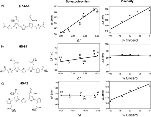 Chemical structures, Lippert–Mataga solvatochromism plots and viscosity plots of the pentameric LCOs: A) HS-72, B) p-FTAA, C) p-FTAA-Se, D) p-HTAA and E) p-FTAA-Ph. For the solvatochromism, solvents of increasing polarity in the following order: ethyl acetate, octanol, dimethyl sulfoxide (DMSO), ethylene glycol, methanol, and water were used. For the viscosity experiments, LCOs were mixed in solutions of ethylene glycol and glycerol with increasing concentrations of glycerol. The LCO concentration was 300 nm for all experiments.