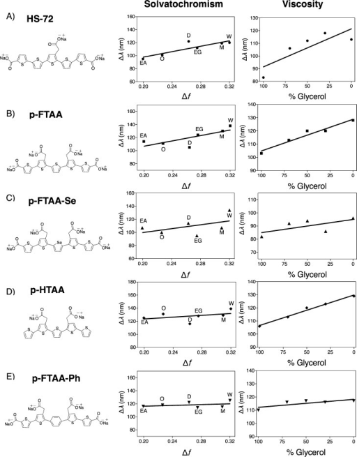 Chemical structures, Lippert–Mataga solvatochromism plots and viscosity plots of the pentameric LCOs: A) p-KTAA, B) HS-84, and C) HS-42. For the solvatochromism, solvents of increasing polarity in the following order: ethyl acetate, octanol, dimethyl sulfoxide (DMSO), ethylene glycol, methanol, and water were used. For the viscosity experiments, LCOs were mixed in solutions of ethylene glycol and glycerol with increasing concentrations of glycerol. The LCO concentration was 300 nm for all experiments.