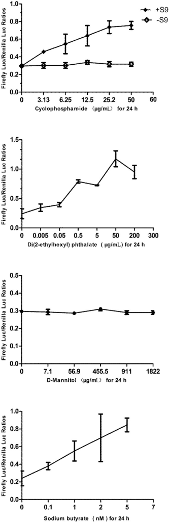 The responses of the p21FGLuc cells to varied concentrations of cyclophosphamide, di(2-ethylhexyl) phthalate (DEHP), D-mannitol and sodium butyrate for 24 h. S9+ and S9− refer to results with and without metabolic activation by the S9 mixture, respectively. Data are expressed as mean ± SD.