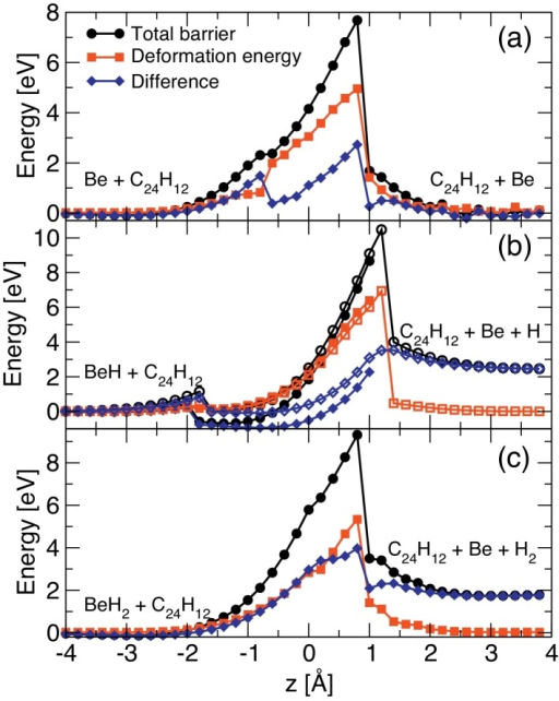 "Energy barriers obtained for the permeation of (a) Be, (b) BeH and (c) BeH2 through coronene. The total barriers are decomposed into the deformation energy Edef accounting for geometrical changes in the coronene molecule and the rest energy ΔE according to Eq. (2). The latter contribution is denoted simply as ""difference"" in the figure. (For interpretation of the references to color in the text, the reader is referred to the web version of the article.)"