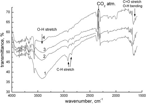 The presence of organic impurities in the samples according to IR spectroscopy. Annealing temperature samples: 1 - 200°C; 2 - 500°C; 3 - 900°C; 4 - 1,000°C. Transmission spectra were recorded in the absorption range in the 4,000 to 400 cm−1.