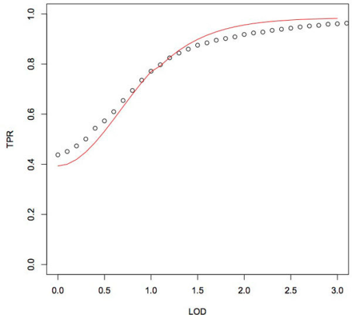 Refined IBD true positive rates as a function of LOD score. Refined IBD true positive rates as a function of LOD score are shown as black dots and our converted probabilities as a function of LOD score is shown as a red line.
