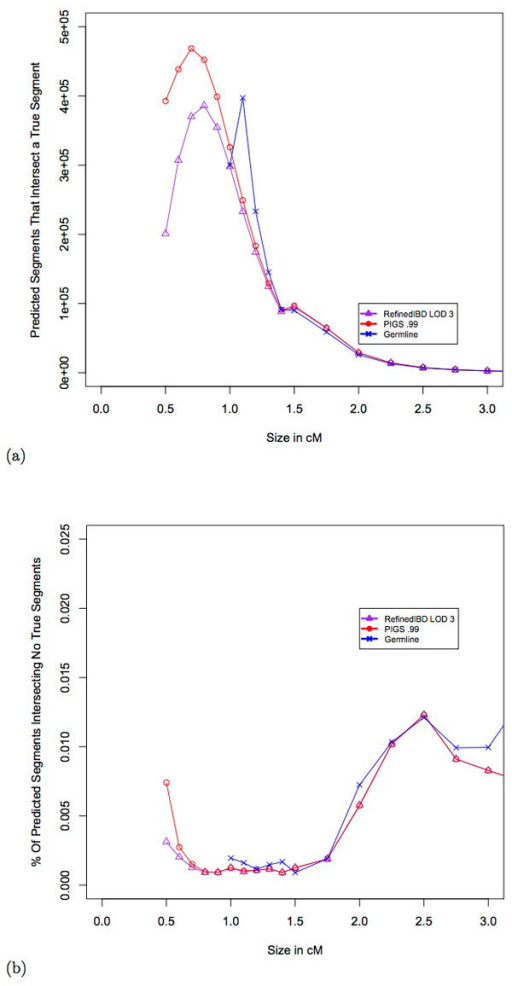 Power and error rates as a function of IBD segment counts. (a)Number of predicted segments overlapping a true IBD segment is shown on the y-axis. The x-axis shows the size of the predicted segment in centimorgans. (b)The percentage of predicted segments that have no overlap with a true segment is shown on the y-axis. The x-axis shows the size of the predicted segment in centimorgans.