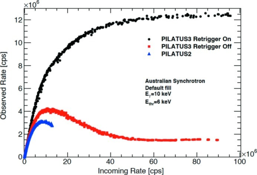 The PILATUS detectors have continued to develop and improve the spatial resolution, count rate, readout speed as well as sensitivity across the wavelength ranges. Most recently a unique in-vacuum X-ray detector, PILATUS 12M-DLS, has been installed on the I23 beamline at Diamond Light Source for long-wavelength X-ray crystallography. The PILATUS 12M-DLS is a semi-cylindrical detector covering a 2θ range of ±100° enabling the collection of low- and high-resolution data simultaneously. (Data were provided by Dr Clemens Schulze-Briese comparing PILATUS3 and PILATUS2.)