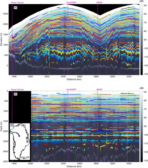 Example traced radargram (same transection as Figures3 and 4 from 6 May 2011). Radiostratigraphy is color coded using a set of 15 distinct colors that have no physical meaning. This transect's closest intersections with three ice cores are shown as vertical magenta dashed lines. Radar traces are displayed vertically in terms of (a) elevation and (b) a self-consistent flattened projection, i.e., depth at the reference trace. Vertical white dashed line is the trace with the most reflections, to which the flattening is referenced. The region where flattening was not possible is blanked out. (c) Map showing transect location in Greenland. Green (red) dot represents the start (end) of the transect as shown in Figures5a and 5b. Blue dots represent 100 km intervals. This transect ascends the central ice divide and then reverses course, following a parallel track.