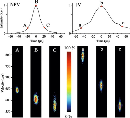 Arrival time distributions of NO radicals seeded in Ar, produced by an NPV (left) or JV (right) positioned at a distance of 87 mm from the interaction region. At selected arrival time positions, indicated by the letters A,B,C (NPV) or a,b,c (JV), the mean speed and velocity spreads of the packets are measured using velocity map imaging