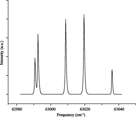 Experimental REMPI spectrum of ND 3 molecules exiting the decelerator, probing exclusively the low-field seeking upper component of the inversion doublet for each rotational state. All lines in the spectrum originate from the upper inversion doublet component of the /J,K〉=/1,1〉 state. Population in other rotational states is negligible