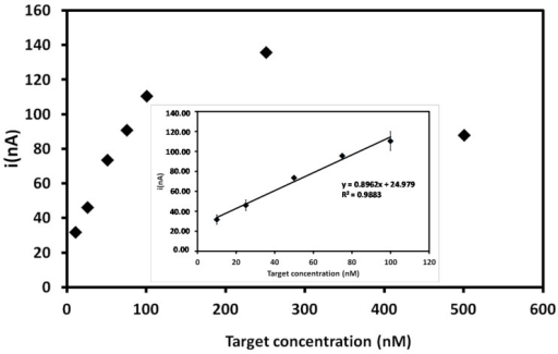Current signals obtained for different DENV-3 target sequence concentrations after hybridization with probe-modified PGEs. Inset: Related calibration graph at a concentration range of 10–100 nM for the target sequence. Experimental conditions: Scanning potential range between +0.5 V and +1.2 V and scan rate of 0.05 V/s.