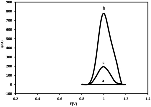 Differential pulse voltammograms corresponding to bare PGE (a), probe-modified PGE before (b) and after hybridization with 250 nM of target sequence (c) in 20mM Tris-HCl buffer solution (pH 7.0). Experimental conditions: Scanning potential range between +0.5 V and +1.2 V and scan rate of 0.05 V/s.