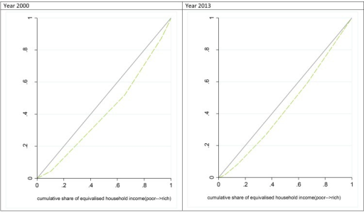 Concentration curves for SRHS in Chile before (2000) and after (2013) the healthcare reform in Chile of 2005.