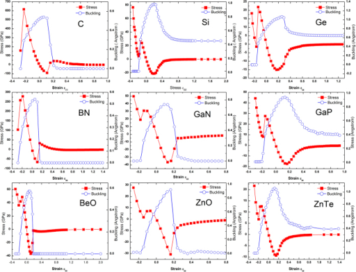 Strain-stress relations and strain-buckling relations for nine semiconductors.
