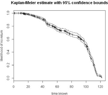 Kaplan-Meier curve examining the influence ofTMKnownon cluster visits. TmKnown, or the number of days between an individual's first visit to a patch and the end of the study period, has a noteworthy effect on the likelihood that an identified patch will be revisited. Revisited patches have, on average, been known for 85 days, suggesting that many clusters not returned to were potentially not known long enough to be returned to within the sampled season.