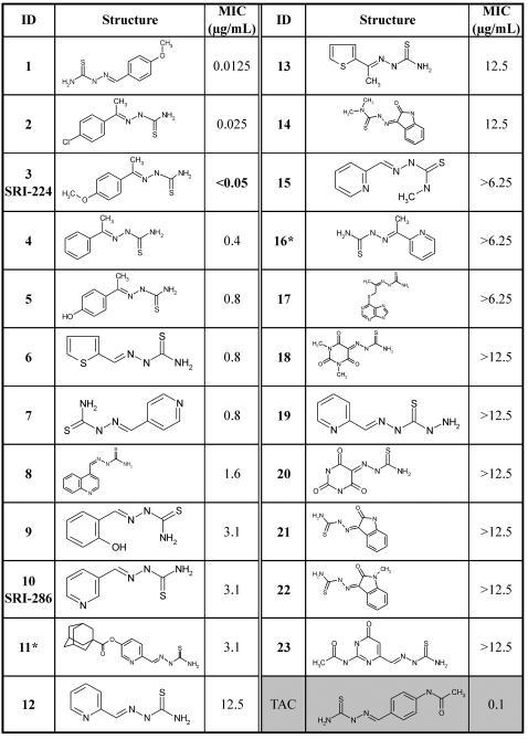 Structures of chemical analogues of thiacetazone and their corresponding minimum inhibitory concentrations (MICs) in M. tb H37Rv.MICs were determined by BACTEC 460 radiometric assay. *Data from MABA assay.