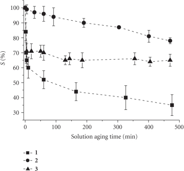 S%versus solution aging time for 0.5 mM solution of the metal complexes 1–3 in 0.25 M PB (pH = 7.4) and 5 mM NaCl.