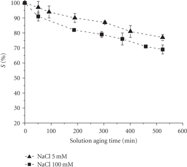 S%versus solution aging time for 0.5 mM solution of 4 in 5 or 100 mM NaCl, respectively, (previously unpublished data).