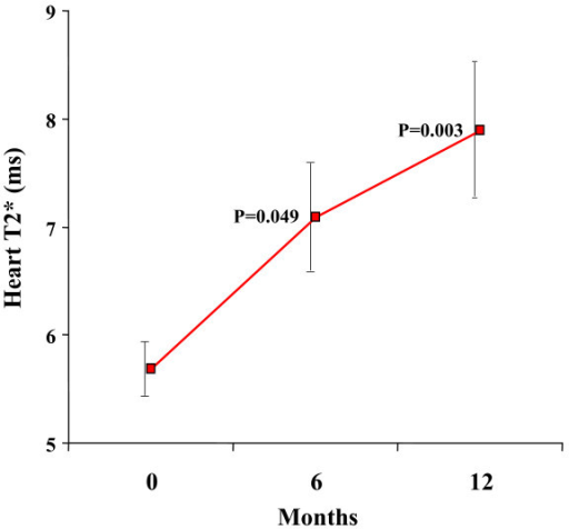 Myocardial T2* improved significantly between baseline and 12 months. Standard error bars are shown. The p values shown are post-hoc analyses for 0–6 months, and 0–12 months.