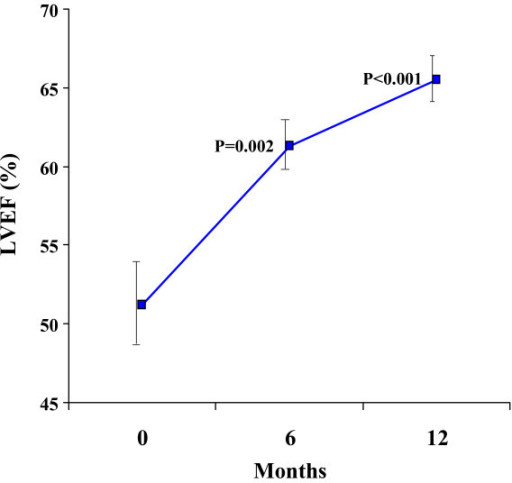 There was a significant improvement in LV ejection fraction over 12 months. Standard error bars are shown. The p values shown are post-hoc analyses for 0–6 months, and 0–12 months.