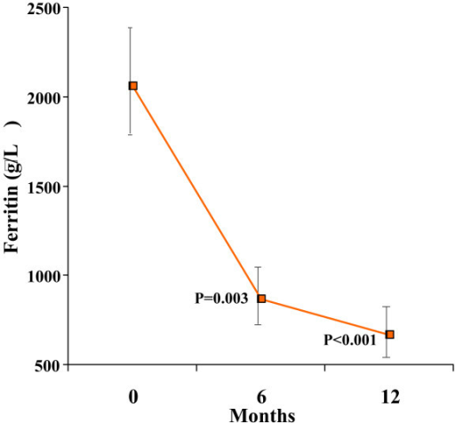 There was a significant reduction in serum ferritin over 12 months. The vertical axis shows the geometric mean of ferritin. Standard error bars are shown. The p values shown are post-hoc analyses for 0–6 months, and 0–12 months.