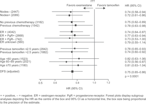 an analysis of the safety of tamoxifen in treatment for breast cancer Tamoxifen: risk of rare second breast cancer treatment with tamoxifen for breast cancer patients shouldn't  and he doesn't question the data analysis.