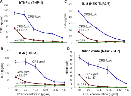 LL-37 neutralized meningococcal CPS bioactivity and inhibited cytokine release from human and murine macrophages.CPS polymers were purified from the endotoxin-deficient serogroup B meningococcal NMB-lpxA mutant designated CPS-lpxA. A: TNFα release from human macrophage-like THP-1 cells induced overnight with CPS-lpxA polymers pre-incubated with or without 2 µg/ml of LL-37 for 30 min at 37°C (Materials and Methods section). B. IL-6 release from THP-1 cells induced as in panel A. C. IL-8 release from HEK-TLR2/6 stably transfected cells induced with CPS-lpxA as in panel A. TNFα,IL-6 and IL-8 release was measured by ELISA. D. Nitric oxide release from murine RAW 264.7 macrophages induced with CPS-lpxA polymers as in panel A and measured by the Griess method as nitrite accumulation after 24 h of incubation at 37°C with 5% CO2. Error bars represent ±SD from the mean of quadruplicate measurements. This experiment is representative of three independent experiments.