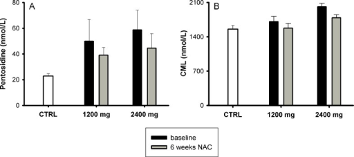 Plasma levels of AGEs (pentosidine and Nε-(carboxy-methyl)lysine (CML)) in controls (CTRL; white bar) and sickle cell patients (SCD) at baseline (black bar) and after 6 weeks (gray bar) N-acetylcysteine (NAC) treatment. a Baseline pentosidine levels were higher in sickle cell patients than in controls (P < 0.0001). Pentosidine decreased after 6 weeks NAC treatment in both 1,200 and 2,400 mg groups, though the differences were not statistically significant. b CML levels at baseline were also higher in sickle cell patients than in controls (P = 0.019) and decreased after 6 weeks NAC treatment in both groups. Means ± SEM
