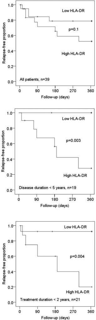 T cell activation and relapse risk.Relationship between CD4+ T cell expression of HLA-DR and relapse risk in 39 patients from whom blood samples were obtained 36–48 hours after an injection of interferon-β. Patients were dichotomized around the median and relapse risk was analysed in Kaplan-Meier plots and with the log-rank test in all patients and in subgroups of patients with a shorter duration of treatment or disease duration.