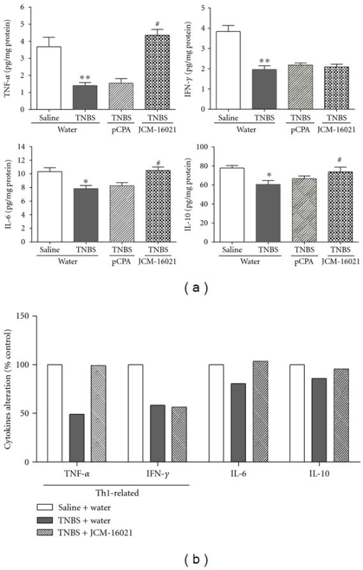 Effect of JCM-16021 on mucosal cytokines production in PI-IBS rats. Statistical graphs about mucosal cytokines production are shown in (a). The rates of cytokines alteration are shown in (b). Data are shown as mean ± S.E.M., n = 5 per group. *P < 0.05, **P < 0.01 versus normal rats, #P < 0.05 versus PI-IBS rats (t-test).