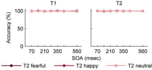 Mean accuracy for T1 and T2 in Experiment 2.Performance is depicted separately for the different facial expressions of T2. T2 detection is conditional on T1 performance. Error bars represent standard errors of the means. Abbreviations: T1, first target; T2, second target; SOA, stimulus onset asynchrony.