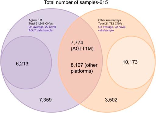 A Venn Diagram Showing Comparison Of Agilent 1m Cnv Cal Open I