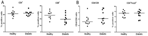 Comparable frequency of CD4+, CD8+ or Treg in PBLs of T1D patients and healthy subjects.PBMCs isolated from the whole blood of both diabetic patients and healthy controls were stained with indicated antibodies and analyzed by flow cytometry. (A) Percentage of CD4+ and CD8+ T cells in PBLs. (B) Ratios of CD4+ and CD8+ T cells (left) and the frequency of CD4+Foxp3+ Treg (right). The horizontal lines represent the median of all analyzed samples in each group.
