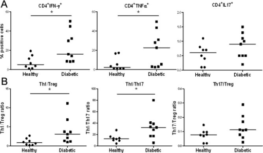Increased IFN-γ or TNF-α-producing Th1 cells in T1D patients.PBMCs were stained with indicated antibodies following activation with PMA/ionomycin for 5 h in vitro and analyzed by FACS. (A) Percentage of IFN-γ+, TNF-α+,or IL17+ cells present in CD4+ T cells of PBLs from T1D patients or healthy controls. (B) The ratios of Th1/Treg, Th1/Th17, and Th17/Treg in CD4+ T cells from PBLs of diabetic patients or healthy controls.